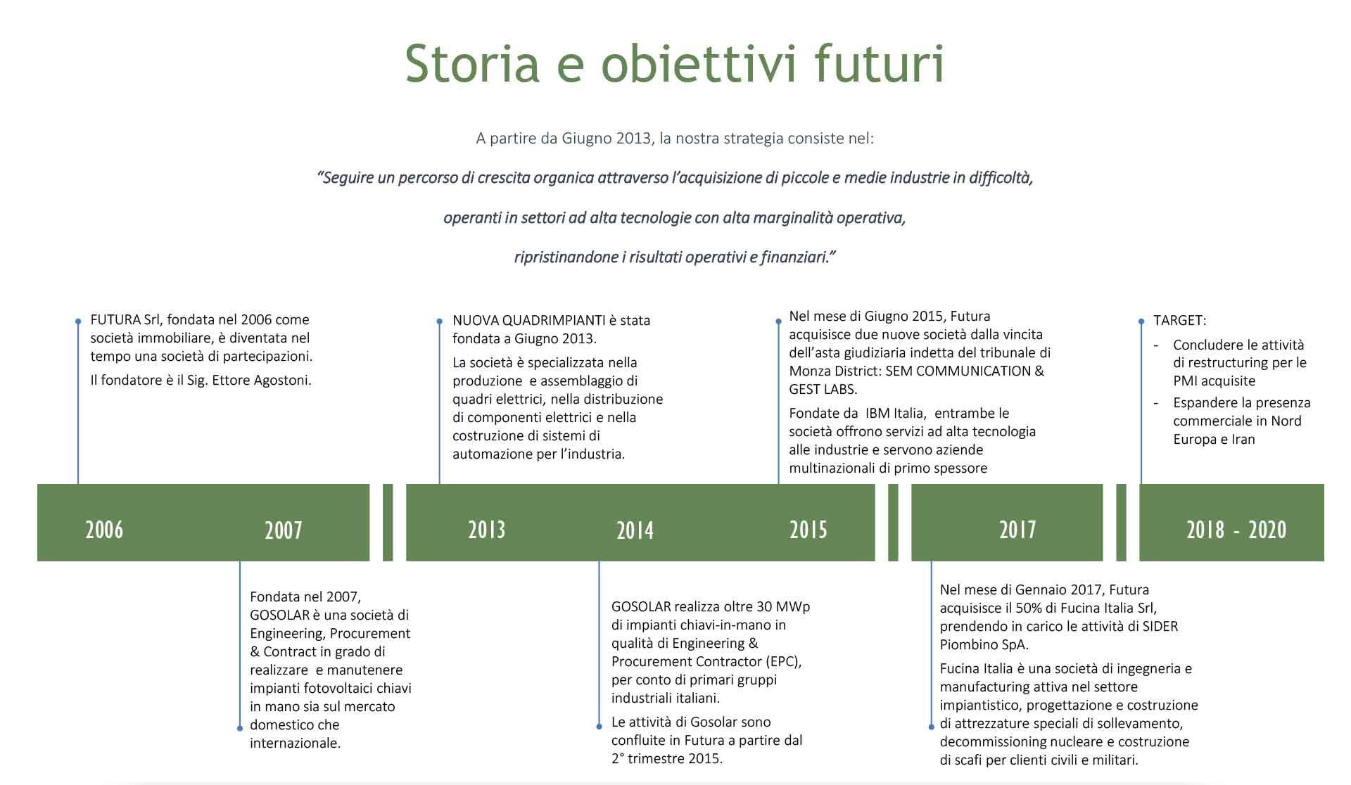gruppo futura storia obiettivi futuri